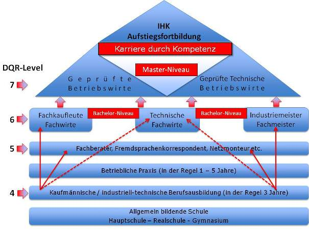 Der Deutsche Qualifikationsrahmen (DQR)